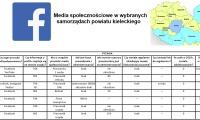 Media społecznościowe w samorządach lokalnych